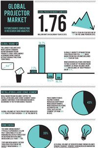 Futuresource Q1 Projector Sales Tracking Report Released (Infographic)
