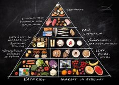 Ruokakolmio on todellinen klassikko. / Food triangle is an absolute classic. Pizza Hut Menu, Good Healthy Recipes, Margarita, Personal Trainer, Blueberry, Healthy Lifestyle, Healthy Living, Keto, Yummy Food