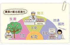 Find #kotoba match the meaning http://ift.tt/1NeJ3YW (n) industry 1. 不調  2. 俳優 3. 汚れる 4. 産業 5. 番号 6. 要望  #JLPT #Vocabulary #Quiz