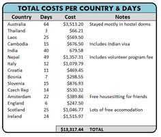 A Little RTW Budget … Costs to Travel Around the World for a Year