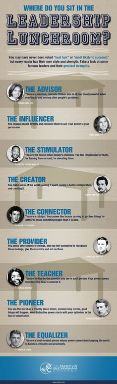 Where do you sit in the leadership lunchroom? Every leader has their own style and strengths. Take a look at some famous leaders and their greatest st
