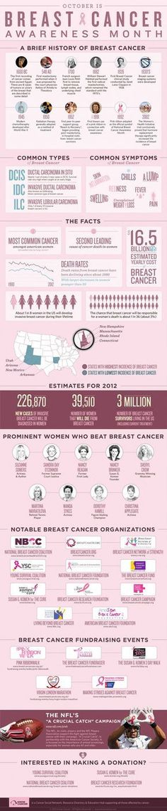 Breast Cancer Awareness Month Infographic #breastcancerinfographic