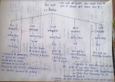 History Of India, Ancient History, Ias Study Material, Knowledge Quotes, Study Materials, Vocabulary, History Timeline, Goal, Brain