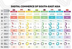 👉 ♺↗ 💪Digital Commerce of South-East Asia 👉 @follow @hichamsouilmi for more . . . #infographic #infographics #asia  #southasia cambodge #china #singapore #malaysia #philippine #china #thailand #vietnam #Ecommerce #digital  #growthhack #growthhacking #digitalmarketing #growthhacking #growthhack #entrepreneurship #like4likev #like #instadaily #bestoftheday #Hashtags #HTers #webstagram Singapore Malaysia, Competitor Analysis, Hashtags, Southeast Asia, Entrepreneurship, Infographics, Ecommerce, Philippines, Vietnam