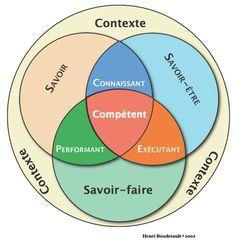 http://didapro.wordpress.com/2010/02/02/une-position-pour-le-developpement-de-la-competence-professionnelle/