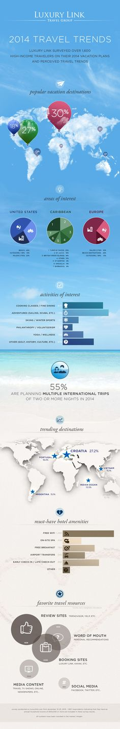 Luxury Link surveyed over 1,600 high-income travelers on their 2014 travel plans. See the results in this beachy infographic!
