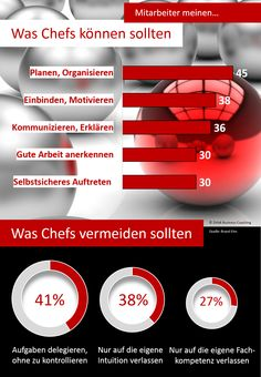 Infografik: Führung - was Chefs können und vermeiden sollten Intuition, Good Job, Info Graphics