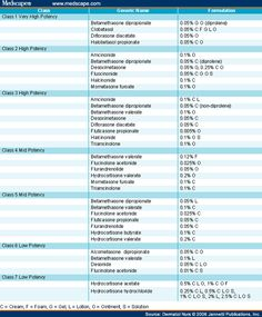 Examples oral Steroid Potency Chart Pleasant in order to my own website within this time We'll teach you about Oral Steroid Potency Chart . Pharmacy School, Pharmacy Humor, Free Printable Chore Charts, Randomized Controlled Trial, Furano, Multiplication For Kids, Nurse Life, Drugs, Teaching