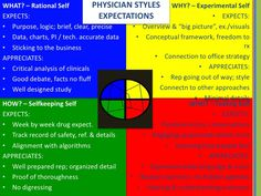 personality puzzle types - Google Search