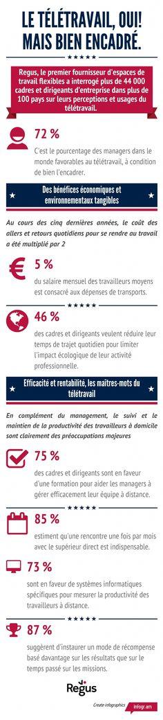 Infographie | 72% des managers pour un télétravail encadré