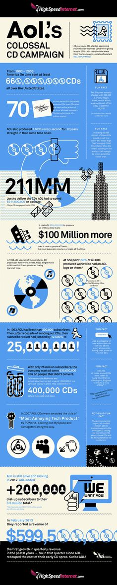 AOL's Colossal CD Campaign [Infographic] | The Roosevelts