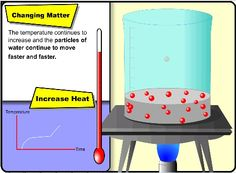 Changing matter - good visual for the SmartBoard.  Students can manipulate the temperature of the water to see how the change affects the motion of the particles.