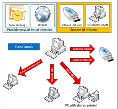 Flame malware snoops on PCs across the Middle East, makes Stuxnet look small-time