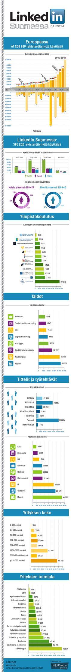 LinkedIn Suomessa Infograafi tiivistää rekisteröityneet suomalaiset LinkedInissä tammikuussa 2014. Infograafin alussa pientä vertailua Euroopan muihin maihin suhteutettuna väkilukuun. Suomalaiset LinkedIn Suomessa Infograafin data on kerätty LinkedIn mainostyökalun kautta.