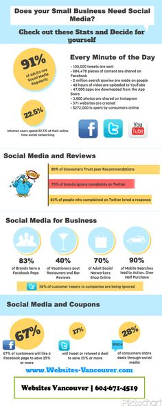 Think your Business Doesn't Need Social Media? Think Again!
