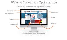 Expert Conversion Rate Optimization Agency Services – CRO Consultants | WebitMD Inc.