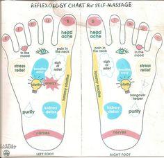 A Reflexology Chart for Self Massage