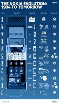 The Nokia Evolution: 1984 to Tomorrow. #infografia #infographic