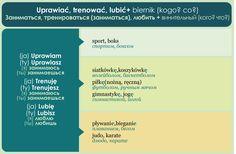 Learn Polish, Polish Language, Poland, Learning, Studying, Teaching, Onderwijs