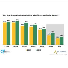 Increase in Social Network Profiles at All Ages