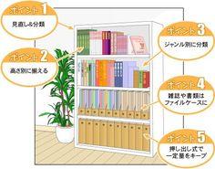本棚に収納する物と言えば、もちろん「本」ですが、それ以外にも、書類や雑誌なども収納しますね、今回はそんな本棚の収納のポイントを紹介します。