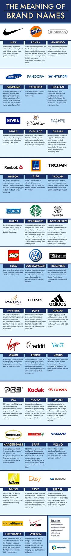 Psychology : The Meaning of 35 Famous Brand Names (Infographic)