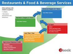 Restaurants and Food and Beverage Services Pathway | ISEEK