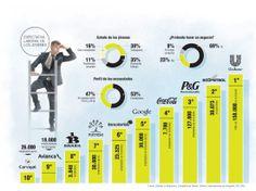 Jóvenes prefieren las empresas con valor innovador
