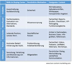 Rollen im B2B -Kaufprozess nach www.lean-content-marketing.com