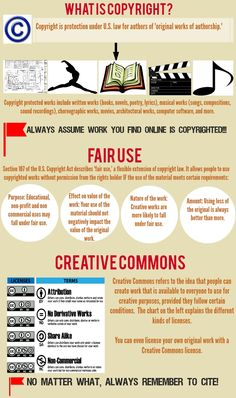 What is Copyright? INFOGRAPHIC - from BAAFHS