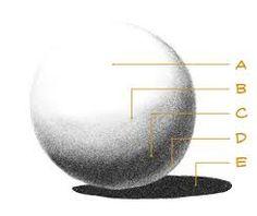 Αποτέλεσμα εικόνας για sombreado dibujo artistico