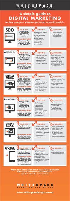 Simple Guide to Digital Marketing | WhiteSpaceDesign.com.au