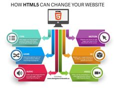 HTML5 – Why should your site need an upgrade?
