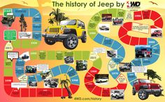 Info-graphic History Of Jeep SUVs I am sure you guys will enjoy this info-graphic history of the legendary Jeep sports utility vehicles. Remember, I live. I am Jeep! Check out the info-graphic below on customizing your Jeep W. Jeep Sport, Jeep Suv, Jeep Cars, Jeep Willys, Best Jeep Model, Jeep Brand, Timeline Design, Cool Jeeps, Jeep Models