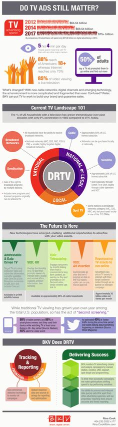 DRTV Still Works and Digital Advertising is making it Better #Infographics