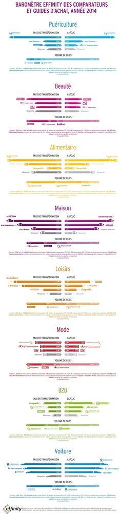 Quelques données pour optimiser sa présence sur les comparateurs de prix  infographie effinity comparateurs essai