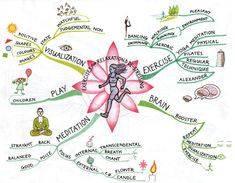 Mind Map Art: Showcasing the World's Finest Mind Maps Mind Maps, Mind Map Art, Acupuncture, Acupressure, E Learning, Learning Styles, Study Skills, Coping Skills, Ways To Destress