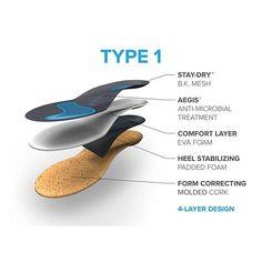 5b1d70757d FootScientific Arches® Unisex Orthotics - Type 1 (Flat Feet)