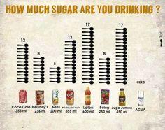 How Much Sugar Are You drinking ? #sugar #health