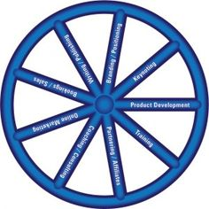 The winter conference for the National Speakers Association was held in Dallas and it was full of high level learning . This wheel was the symbol of success.