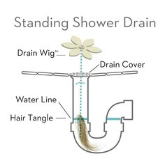 Problems with clogged drains? Solve the problem before it starts with the Drain Wig! It collects the hair so you don't have to! #lifehack