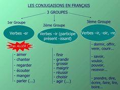 110 Ideas De Conjugaison En 2021 Aprender Francés Clases De Francés Enseñanza De Francés