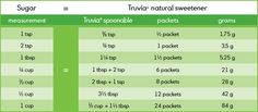 Truvia/Sugar Measurement chart