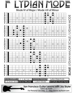 Jay Skyler's Series 2 guitar neck fretboard diagram of Lydian Mode. The only mode with a sharp in it (the sharp 4), Lydian Mode is the fourth mode of Major (Ionian) and the 6th mode of Minor (Aeolian). It is in the Major family of chord and scale qualities.