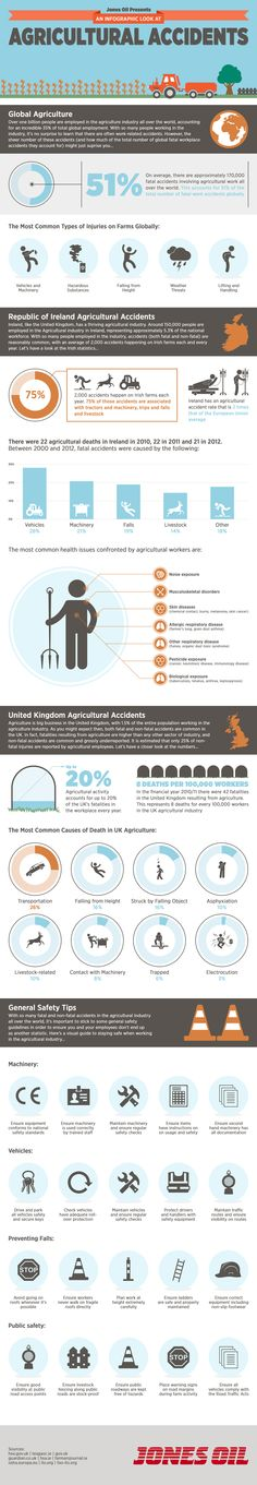 With agriculture representing of global employment, it's no wonder that agricultural accidents are a major concern. View the stats with our infographic. Agriculture Industry, Agriculture Farming, Work Accident, Animal Science, Information Graphics, Safety Tips, Data Visualization, Health And Safety, Content Marketing