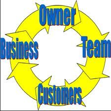 Your Personal Wheel of Fortune. The Natural Cycle of Business. http://wp.me/p1sv2g-yu