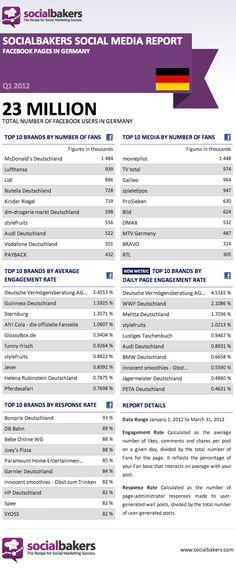 Social Media Report Deutschland. Mir fehlt da ein wenig der Bayerische Fußballverband...