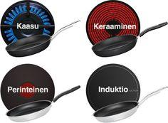 Fiskars Functional Form – keitto- ja paistoastiat | Fiskars