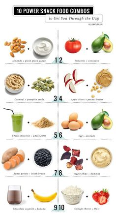 Healthy Snacks Healthy Snacks: 10 Power Food Combos - 10 healthy snacks that combine healthy foods that are even better when paired together. Lunch Snacks, Clean Eating Snacks, Healthy Eating, Healthy Foods, Diet Snacks, 100 Calorie Snacks, Diet Meals, Easy Healthy Recipes, High Calorie Foods