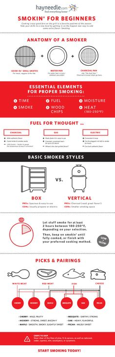 For getting started with a smoker: | 17 Helpful Diagrams For People Who Truly Love Meat